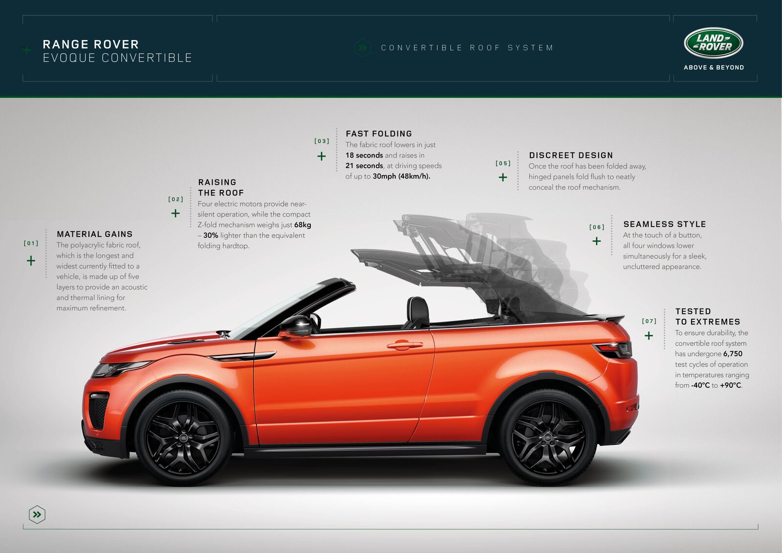 Range Rover Convertible roof system